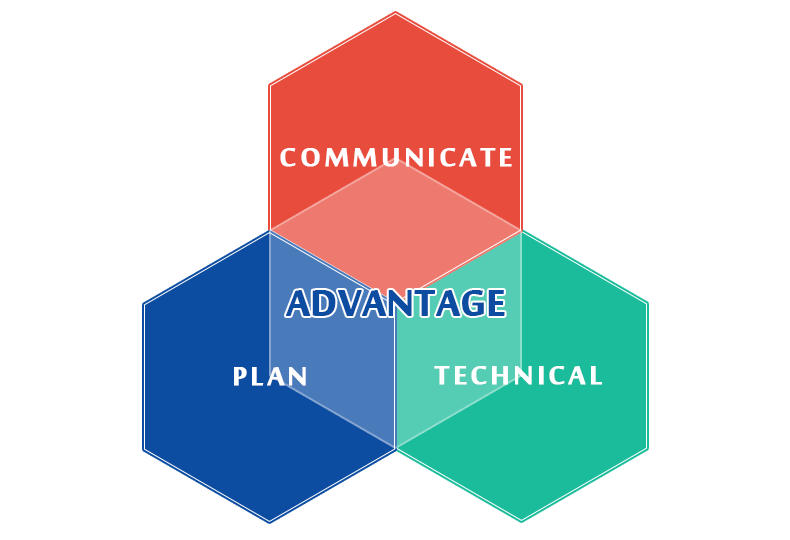 The advantage & Technology